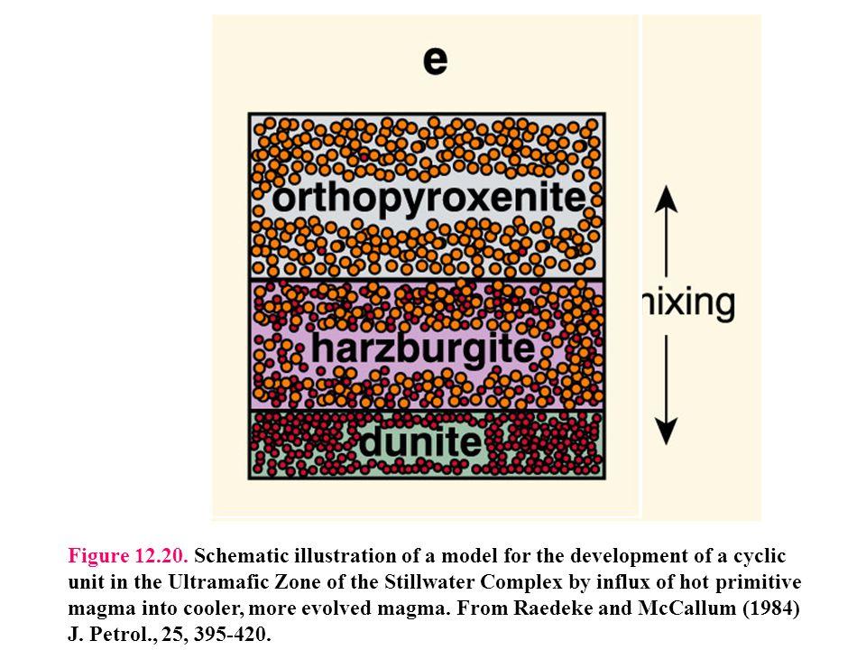 Figure 12.20.