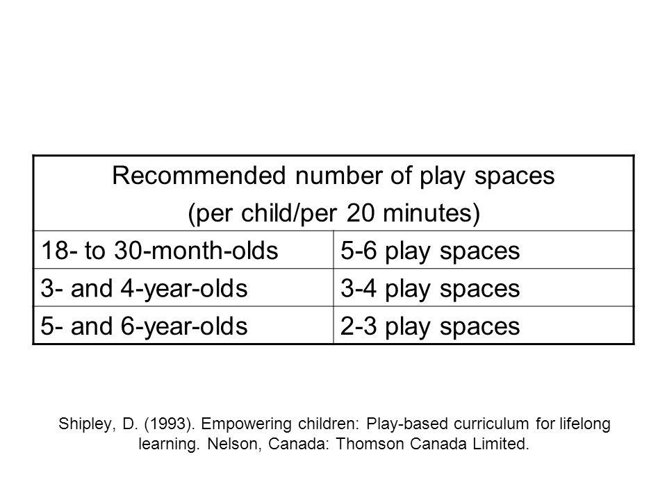 Recommended number of play spaces (per child/per 20 minutes)