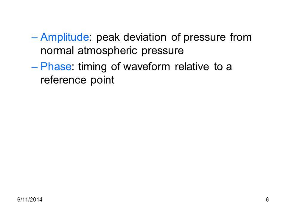 Amplitude: peak deviation of pressure from normal atmospheric pressure