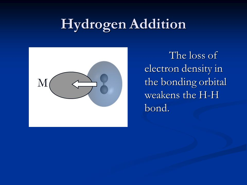 Hydrogen Addition The loss of electron density in the bonding orbital weakens the H-H bond. M