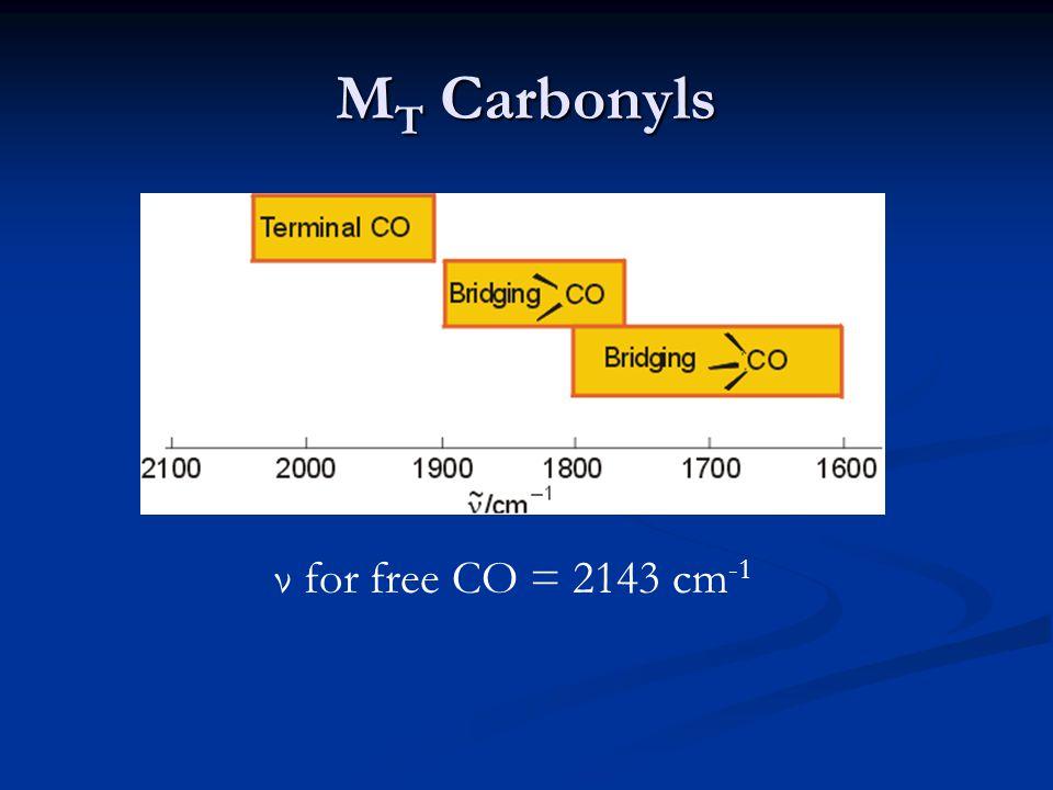 MT Carbonyls ν for free CO = 2143 cm-1