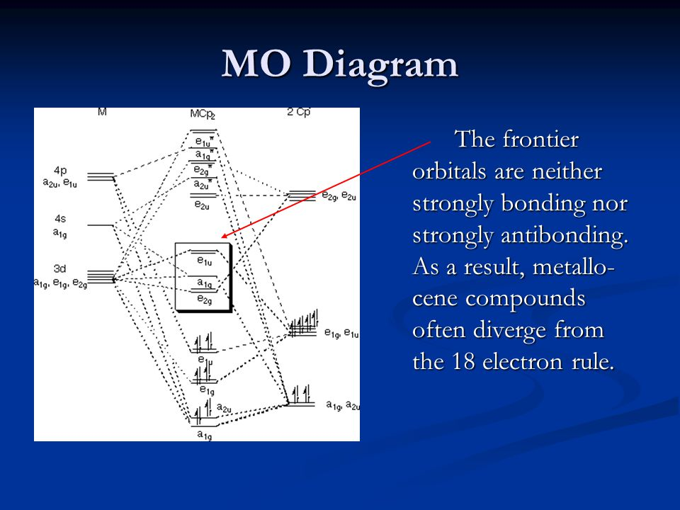 MO Diagram
