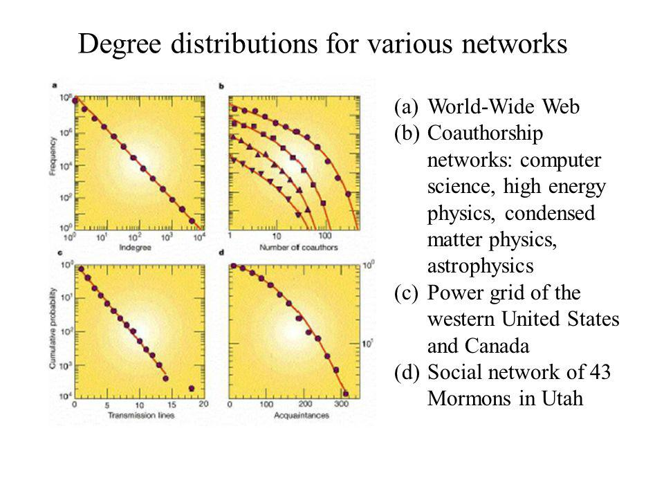 Degree distributions for various networks