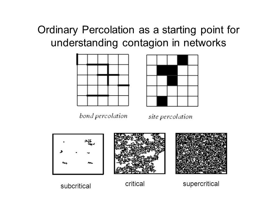 Ordinary Percolation as a starting point for understanding contagion in networks