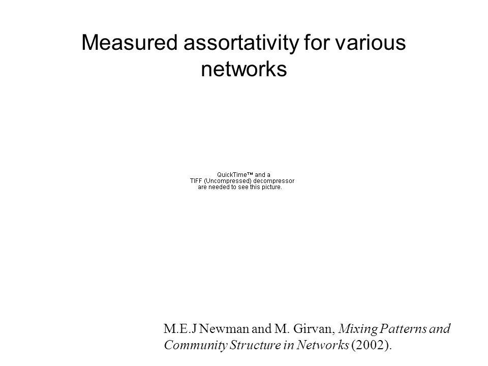 Measured assortativity for various networks