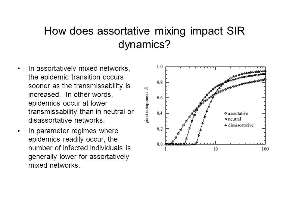 How does assortative mixing impact SIR dynamics