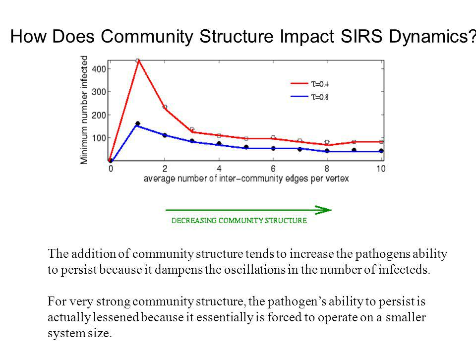 How Does Community Structure Impact SIRS Dynamics