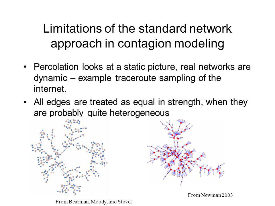 Limitations of the standard network approach in contagion modeling