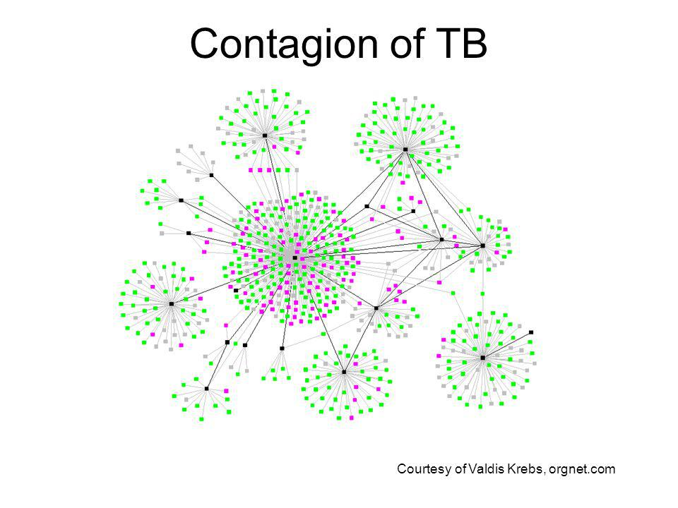 Contagion of TB Courtesy of Valdis Krebs, orgnet.com