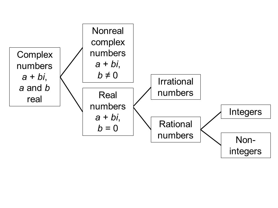 Nonreal complex numbers