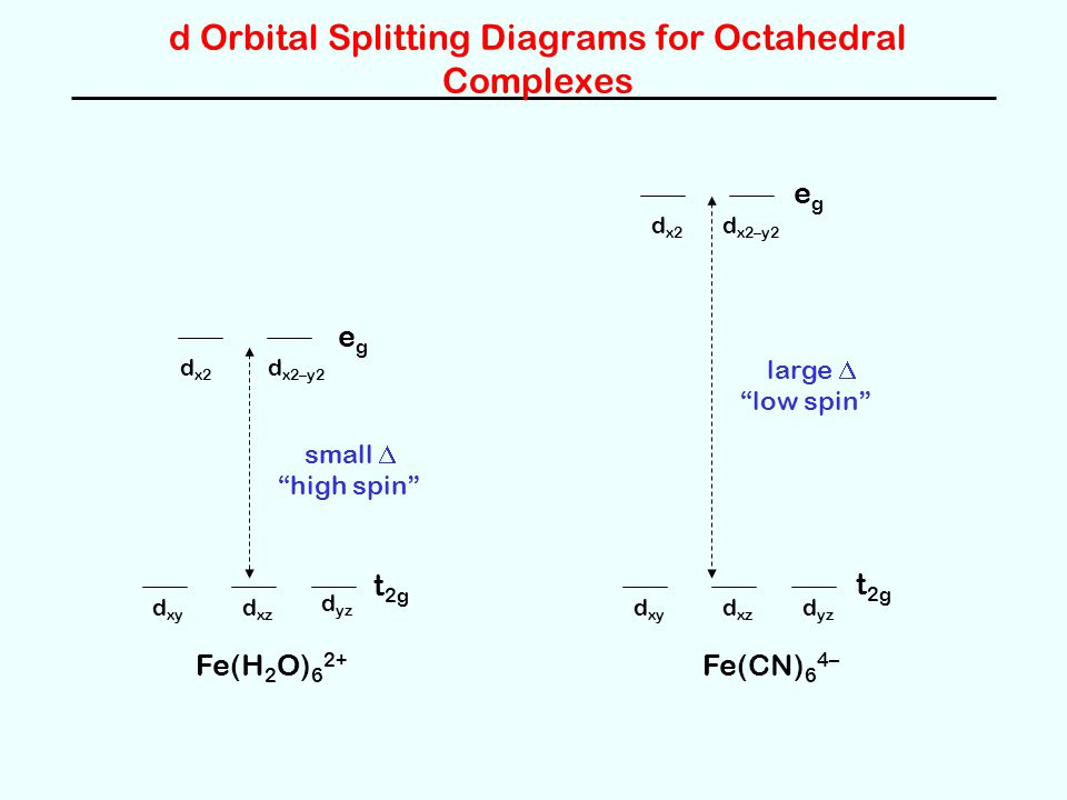 d Orbital Splitting Diagrams for Octahedral Complexes