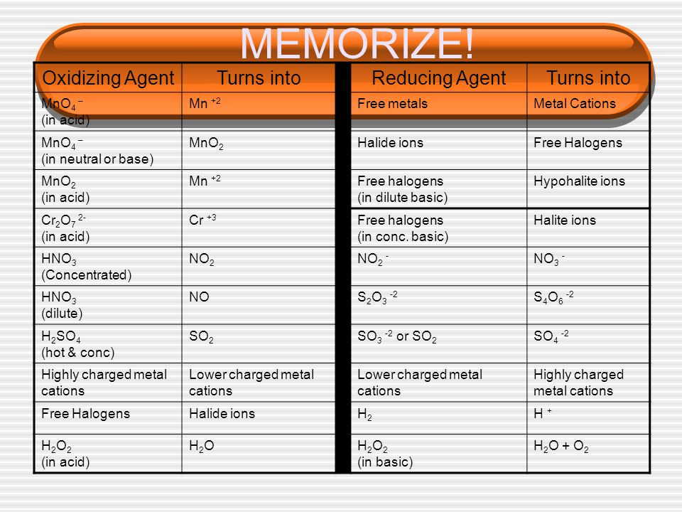 MEMORIZE! Oxidizing Agent Turns into Reducing Agent MnO4 – (in acid)