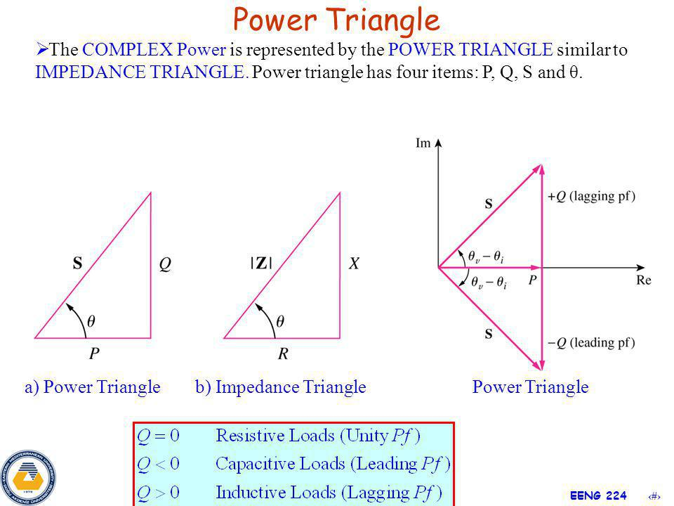 Power Triangle The COMPLEX Power is represented by the POWER TRIANGLE similar to IMPEDANCE TRIANGLE. Power triangle has four items: P, Q, S and θ.