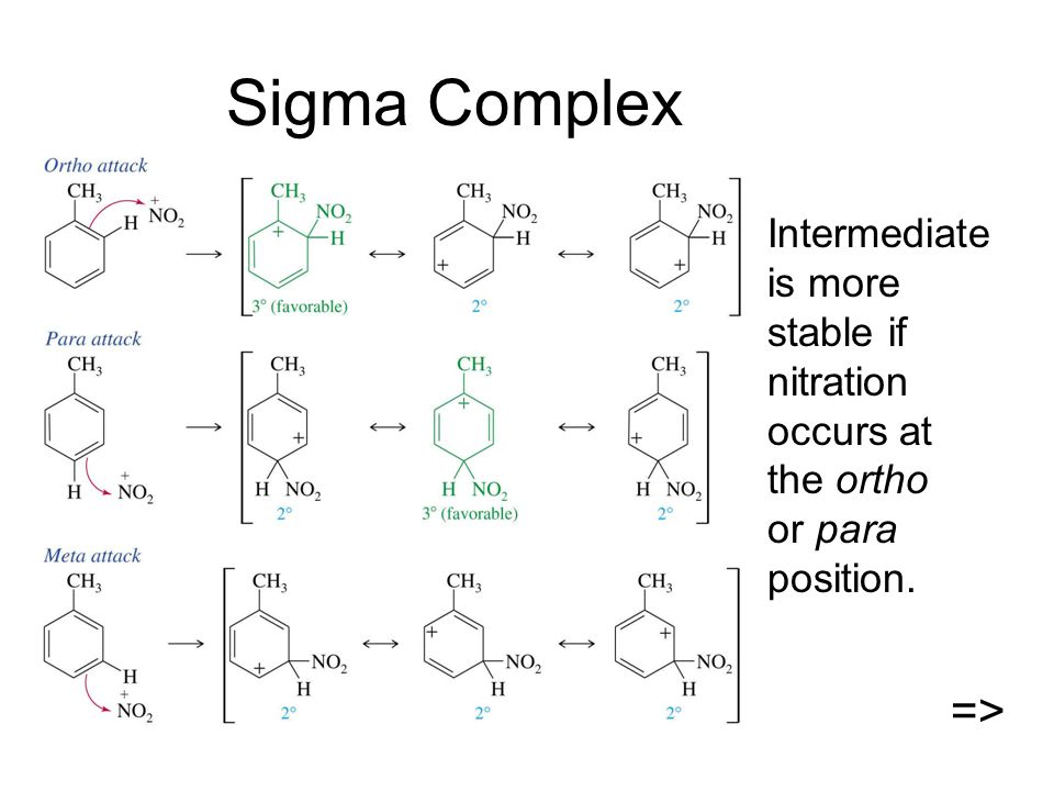 Sigma Complex Intermediate is more stable if nitration occurs at the ortho or para position. =>