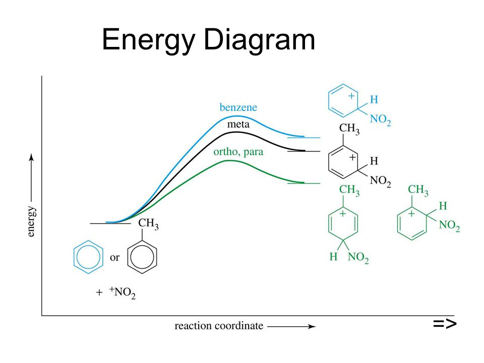 Energy Diagram =>
