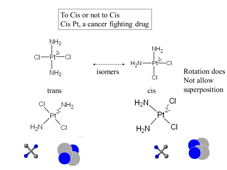 To Cis or not to Cis Cis Pt, a cancer fighting drug. isomers. Rotation does. Not allow. superposition.
