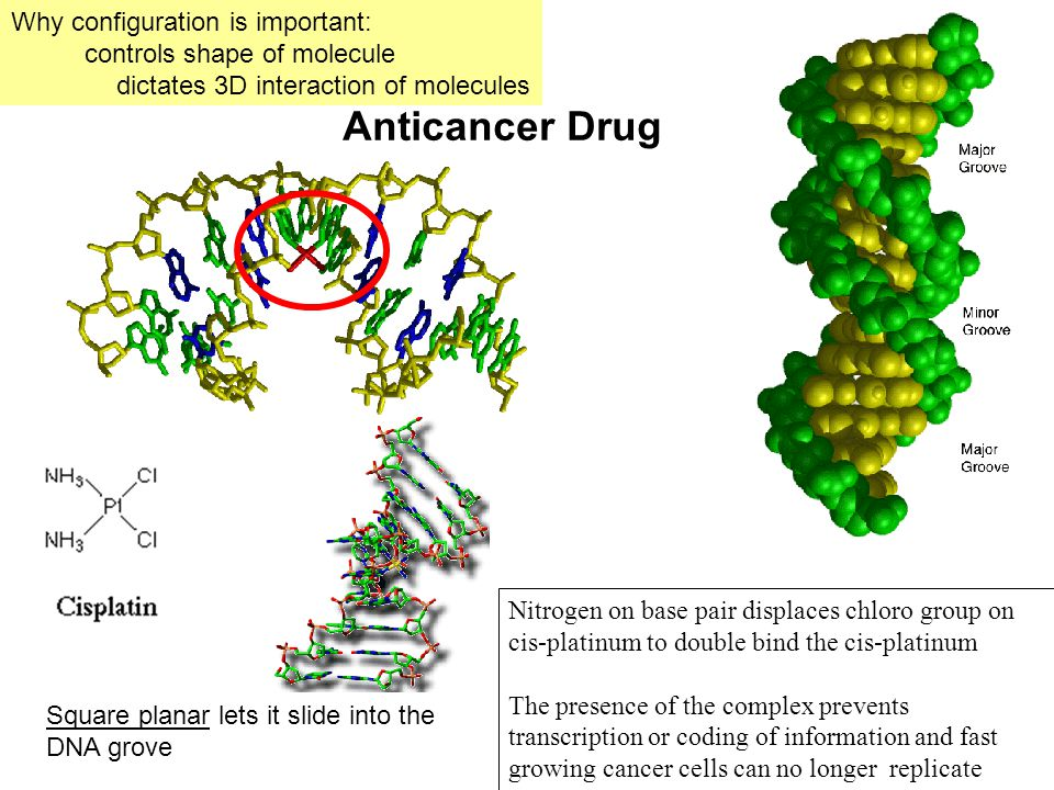 Anticancer Drug Why configuration is important: