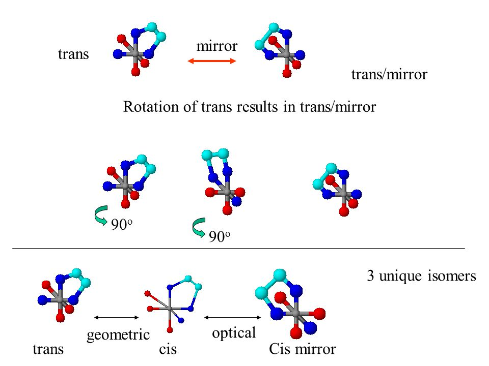 mirror trans. trans/mirror. Rotation of trans results in trans/mirror. 90o. 90o. 3 unique isomers.