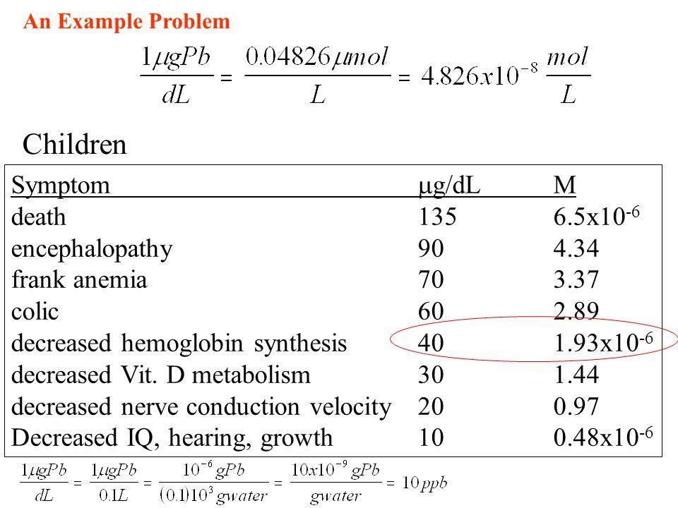 Children Symptom g/dL M death 135 6.5x10-6 encephalopathy 90 4.34