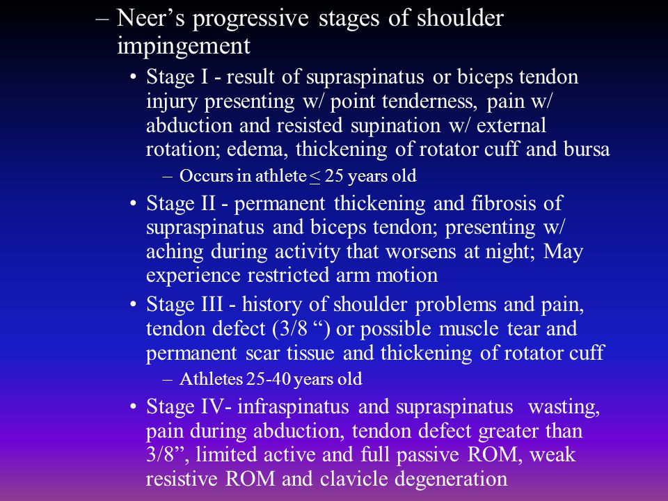 Neer's progressive stages of shoulder impingement