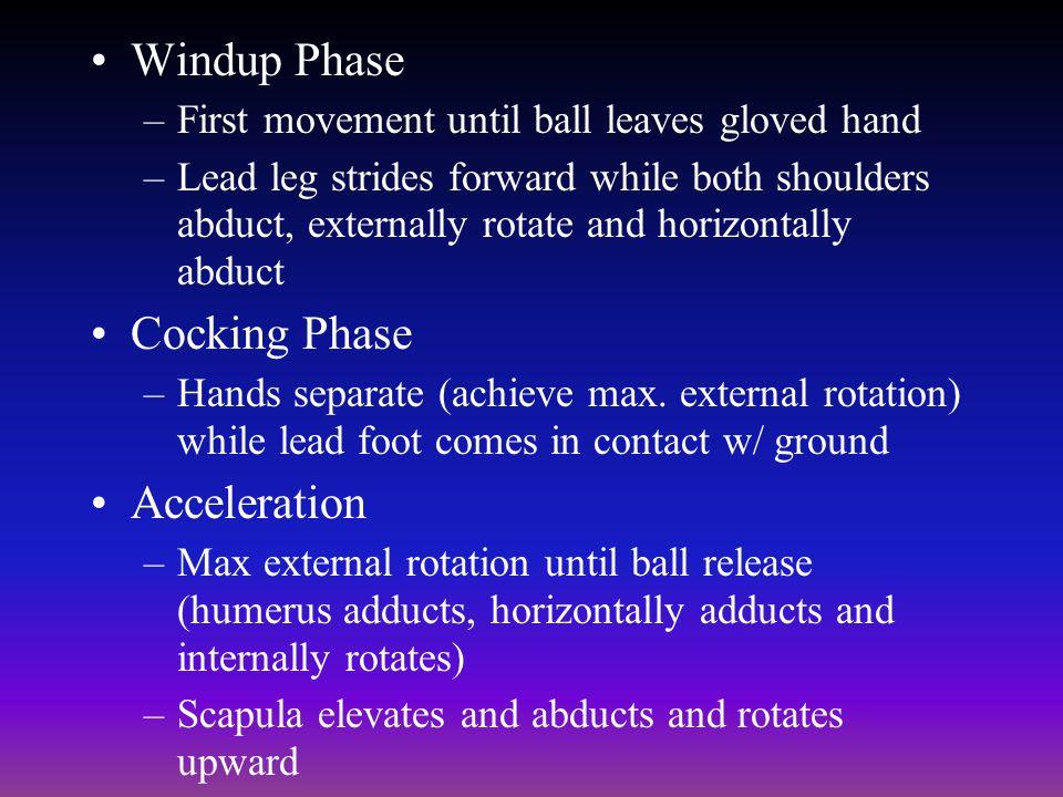 Windup Phase Cocking Phase Acceleration
