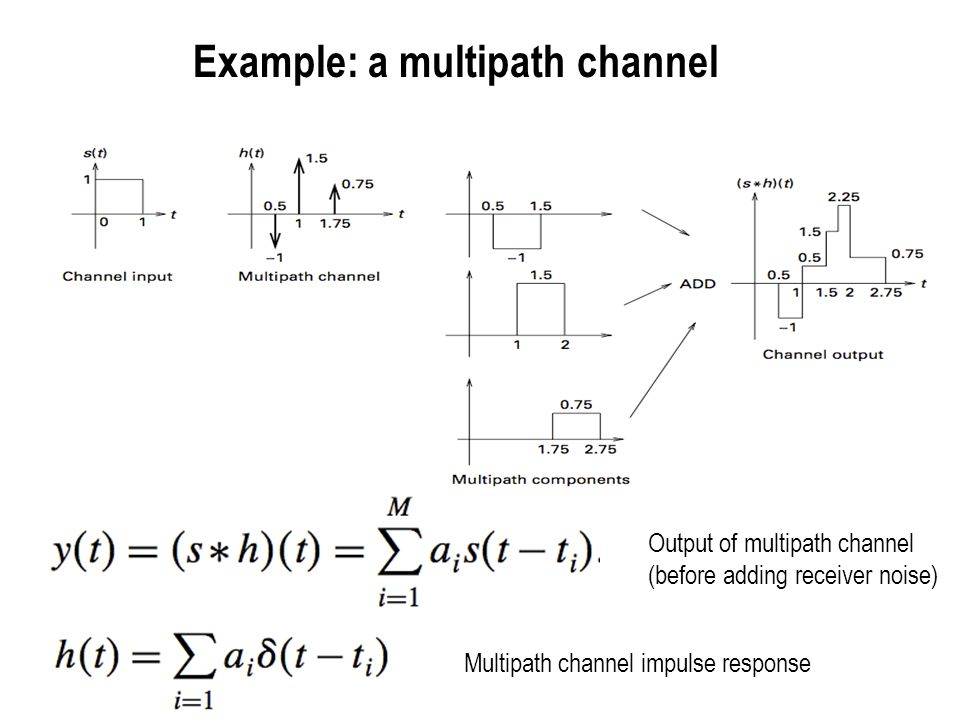 Example: a multipath channel