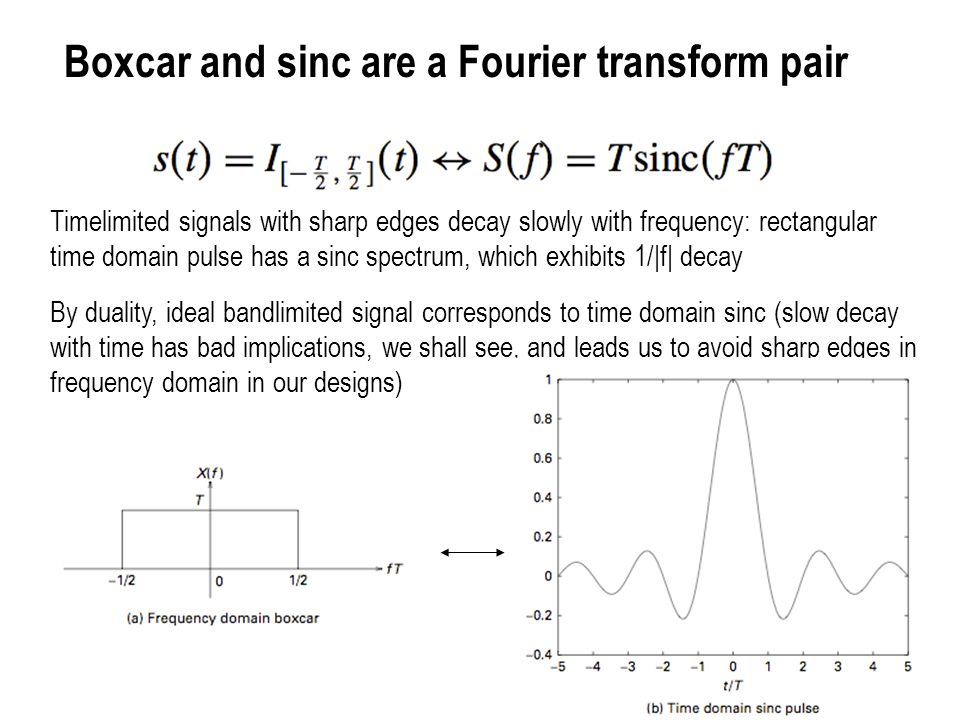 Boxcar and sinc are a Fourier transform pair