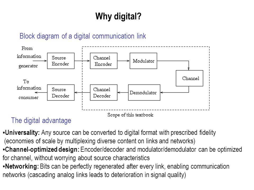 Why digital Block diagram of a digital communication link