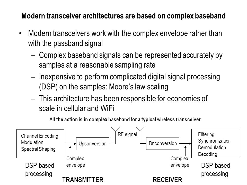 Modern transceiver architectures are based on complex baseband