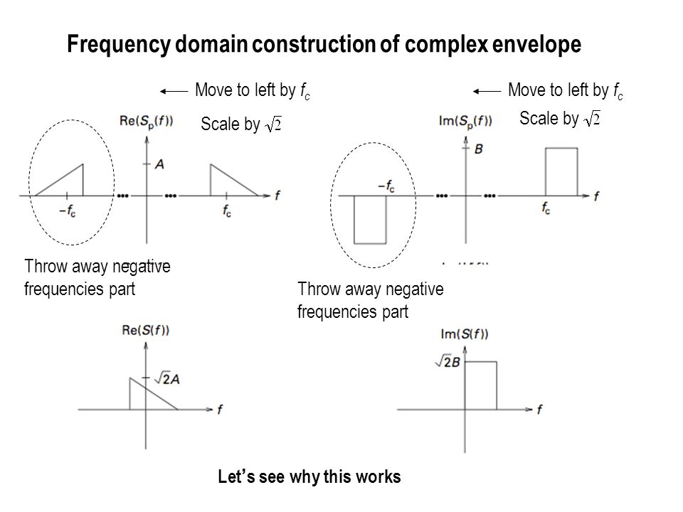 Frequency domain construction of complex envelope