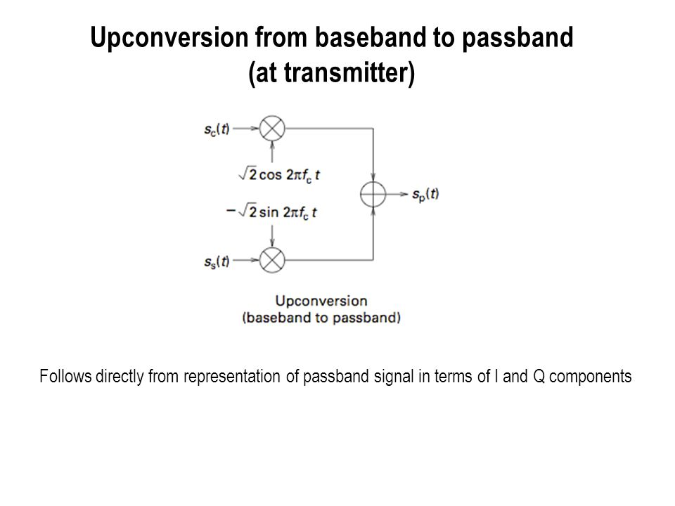 Upconversion from baseband to passband (at transmitter)