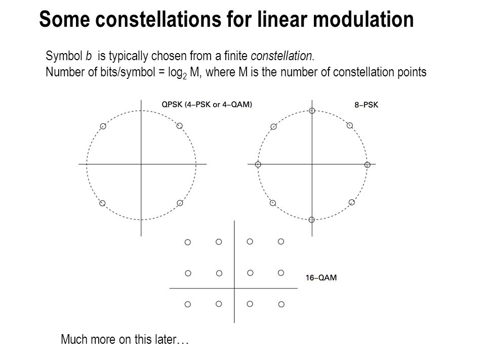 Some constellations for linear modulation