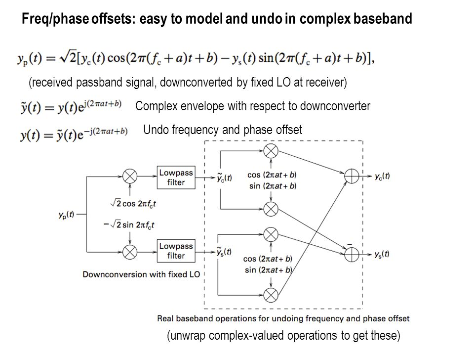 Freq/phase offsets: easy to model and undo in complex baseband