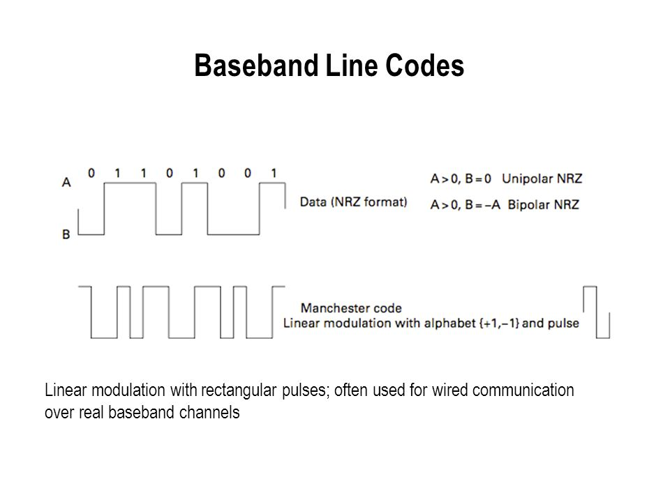 Baseband Line Codes Linear modulation with rectangular pulses; often used for wired communication.