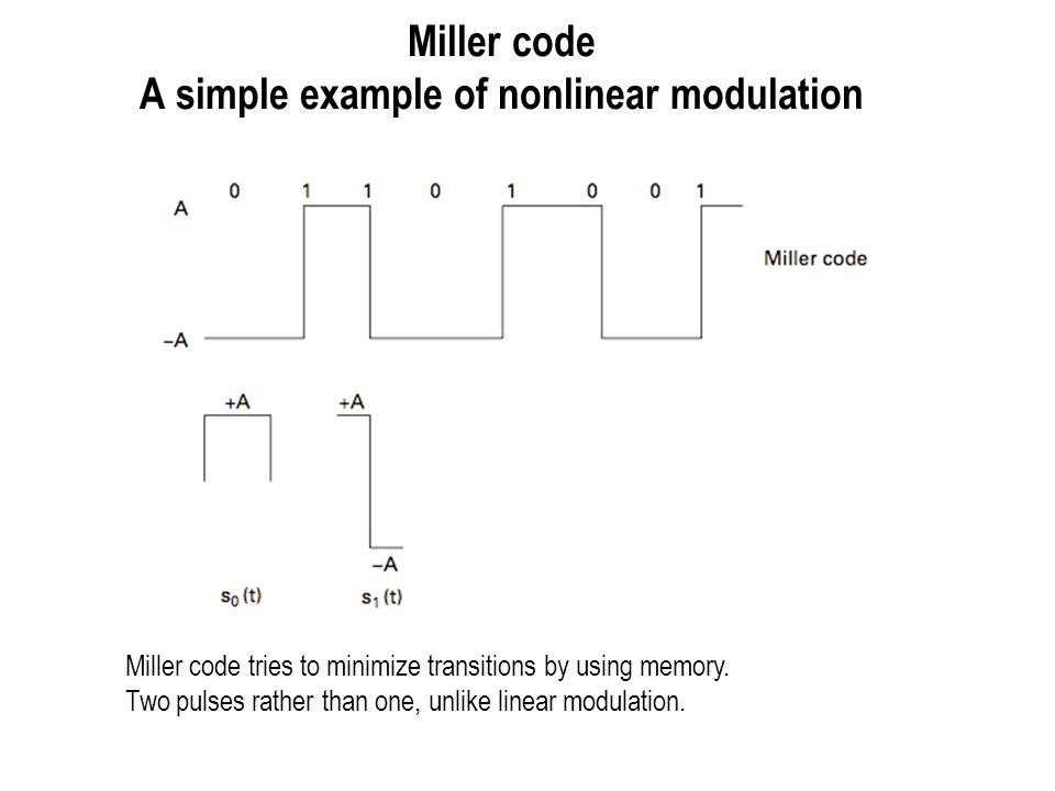 Miller code A simple example of nonlinear modulation