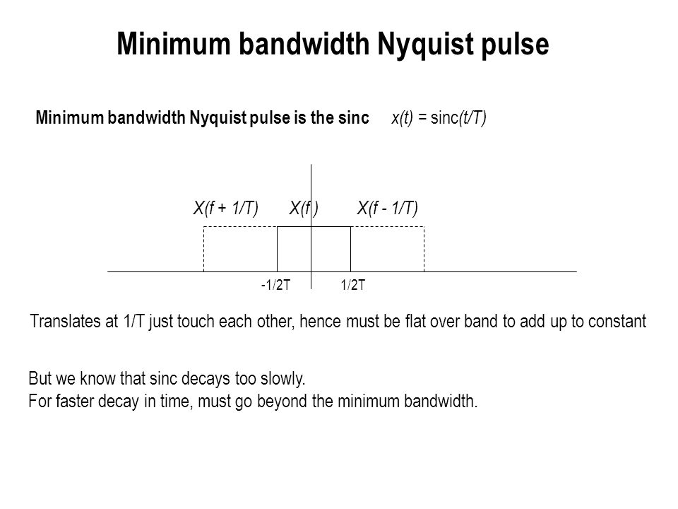 Minimum bandwidth Nyquist pulse