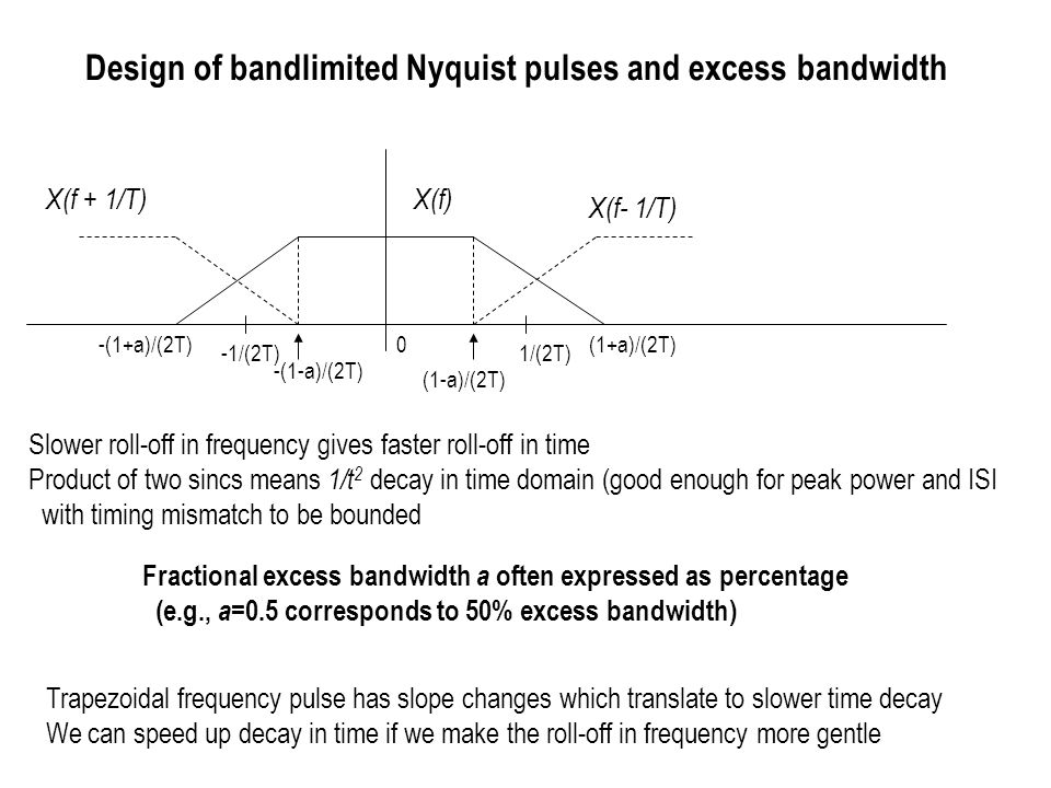 Design of bandlimited Nyquist pulses and excess bandwidth
