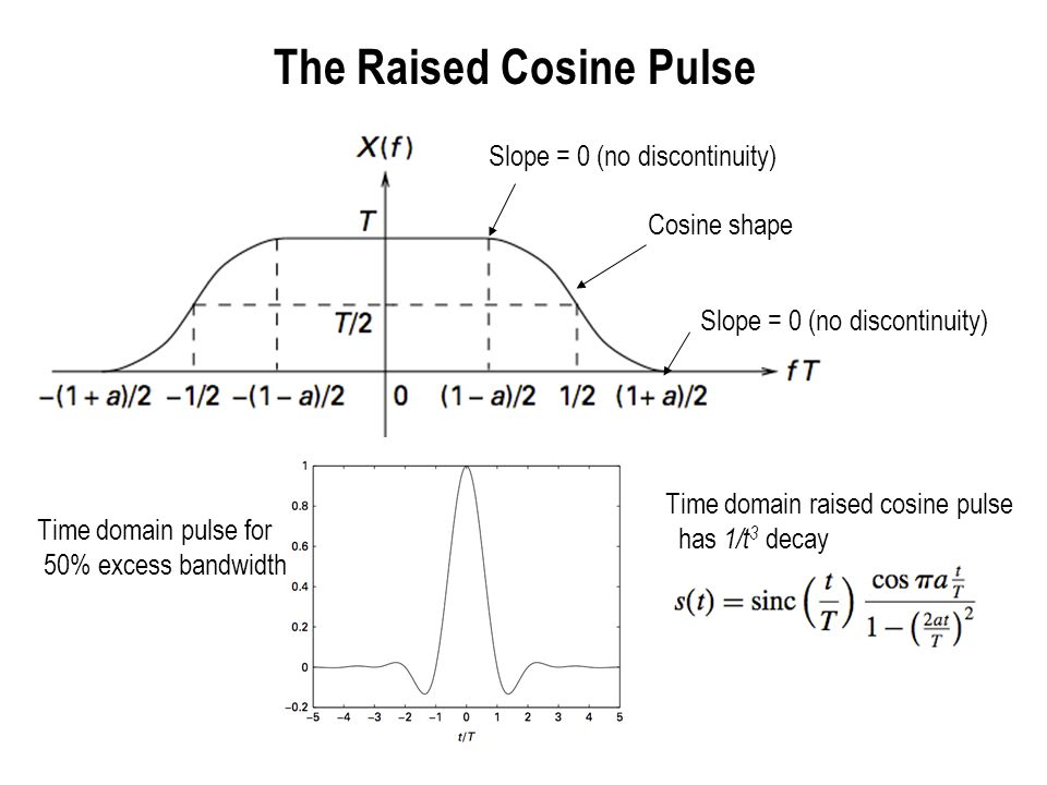 The Raised Cosine Pulse