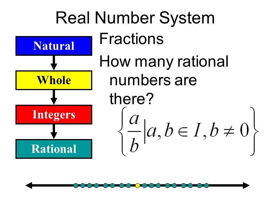 Real Number System Fractions How many rational numbers are there