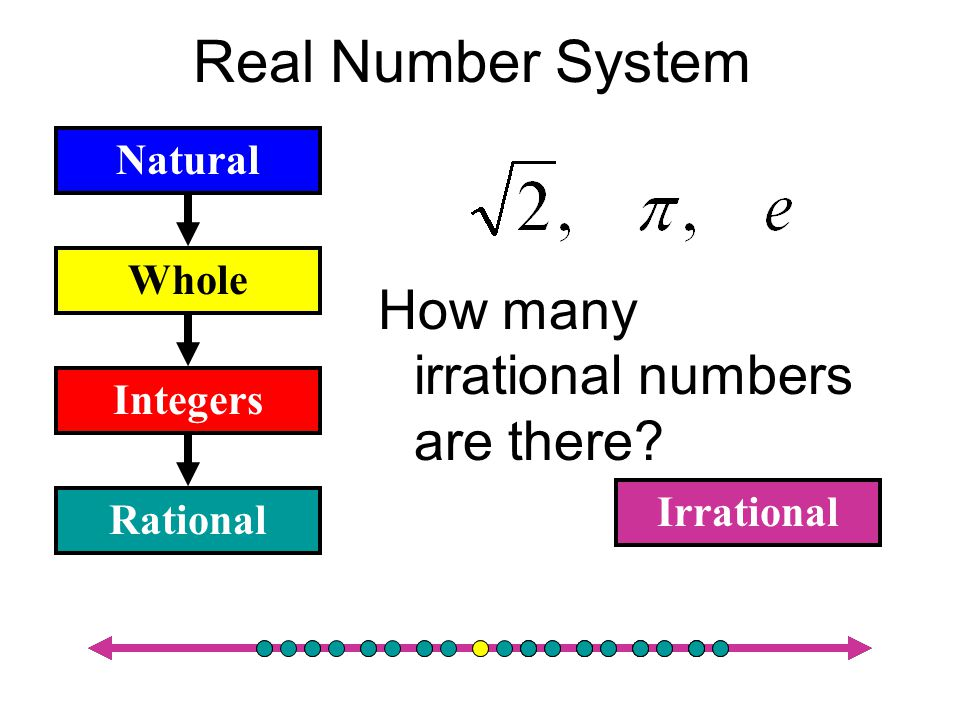 Real Number System How many irrational numbers are there Natural