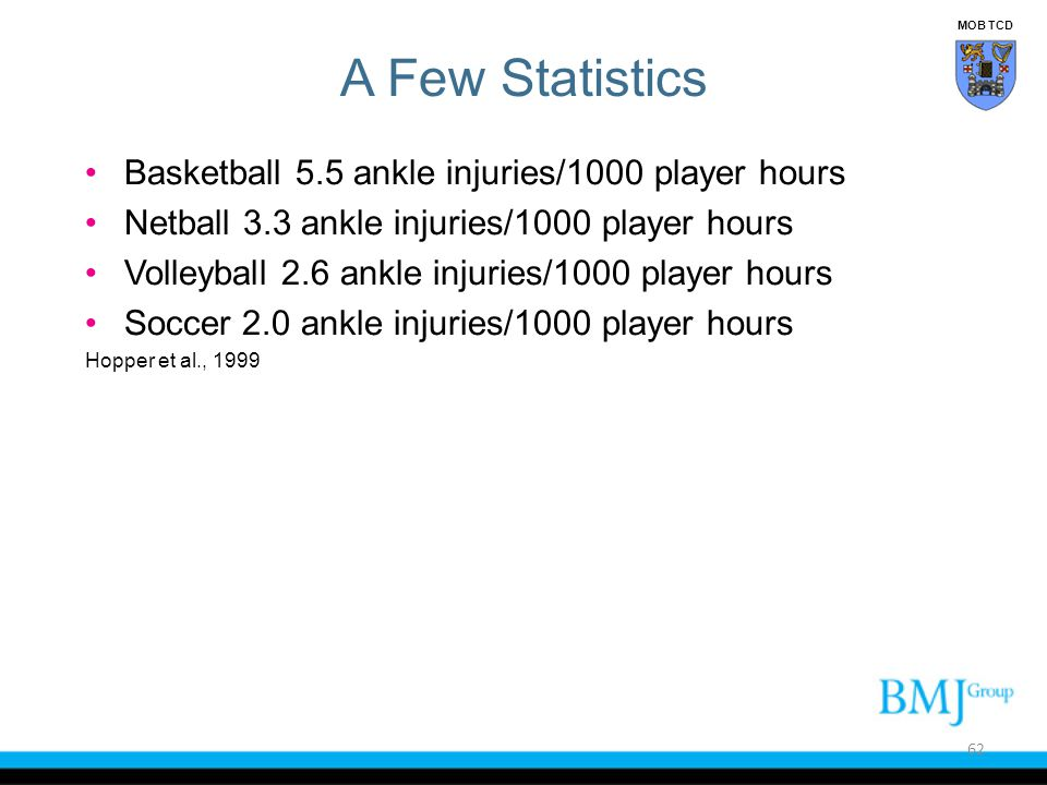 A Few Statistics Basketball 5.5 ankle injuries/1000 player hours