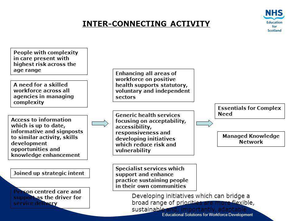 INTER-CONNECTING ACTIVITY Managed Knowledge Network