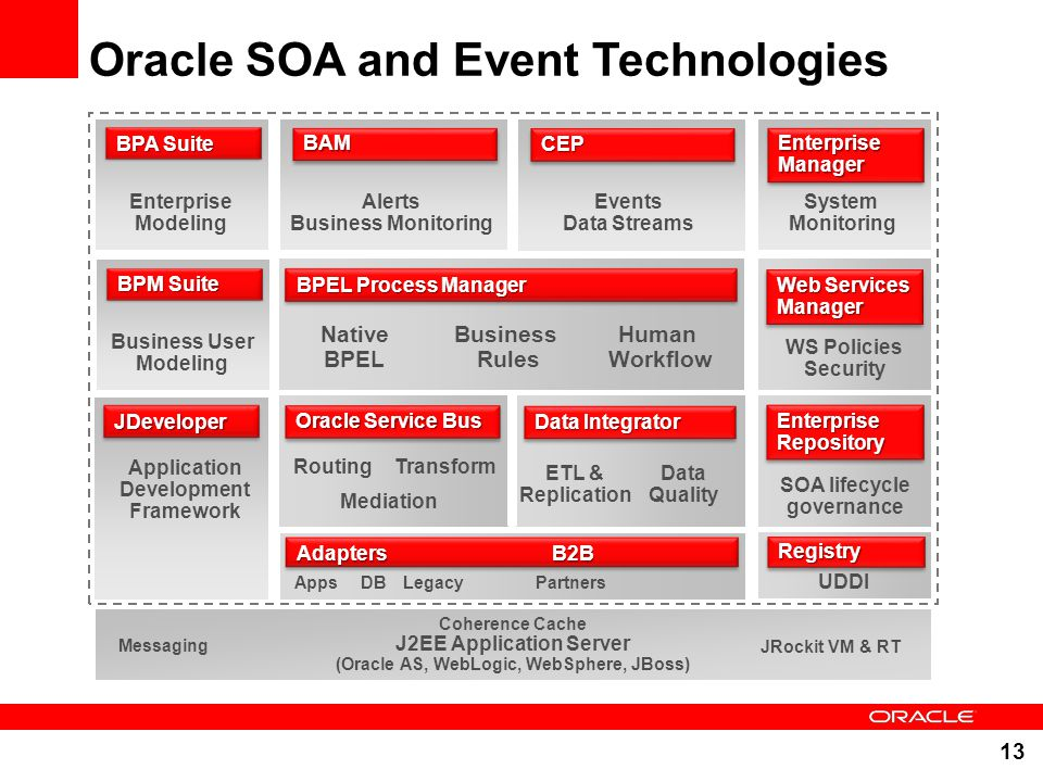 Oracle SOA and Event Technologies