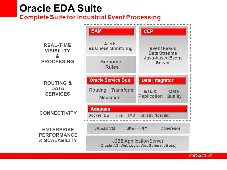 Oracle EDA Suite Complete Suite for Industrial Event Processing