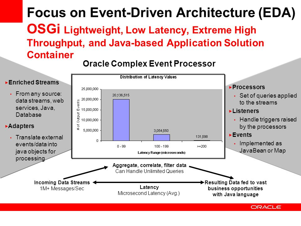 Focus on Event-Driven Architecture (EDA) OSGi Lightweight, Low Latency, Extreme High Throughput, and Java-based Application Solution Container