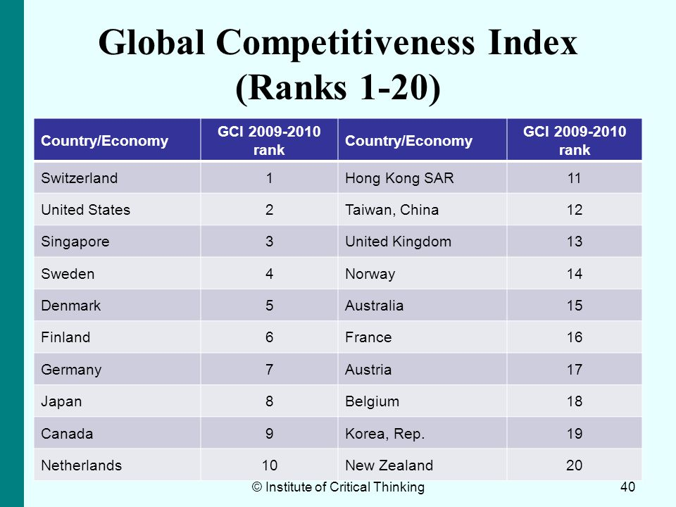 Global Competitiveness Index (Ranks 1-20)