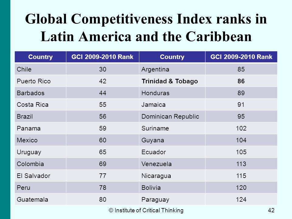 Global Competitiveness Index ranks in Latin America and the Caribbean