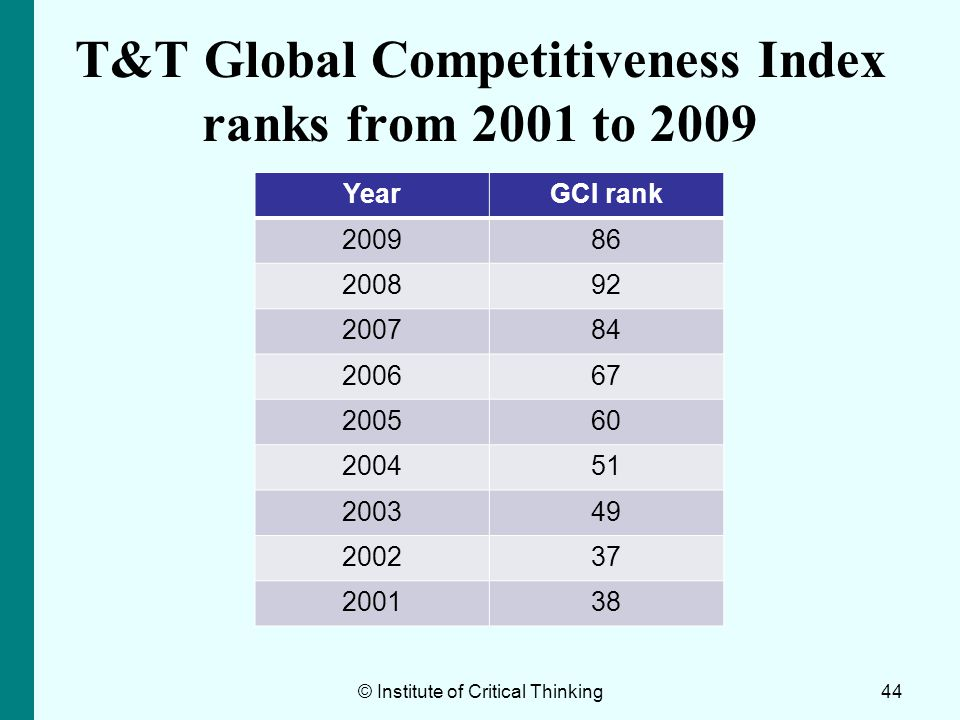 T&T Global Competitiveness Index ranks from 2001 to 2009