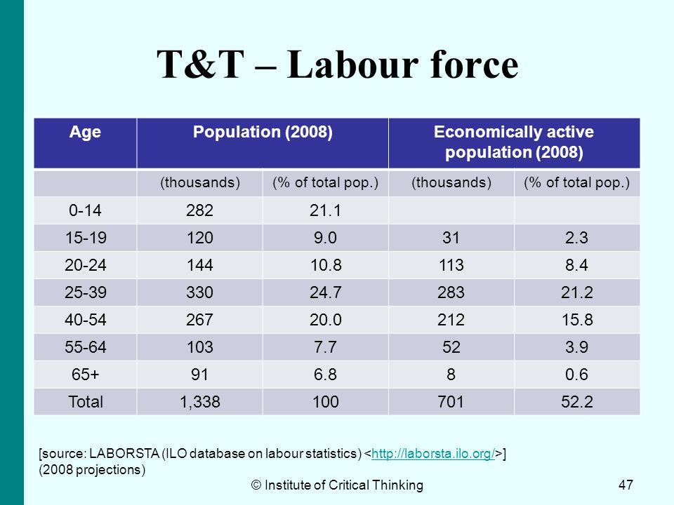 Economically active population (2008)