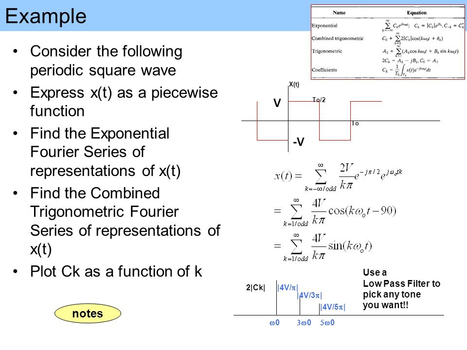 Example Consider the following periodic square wave